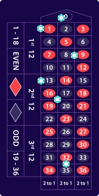 Roulette payout kontanter 641531